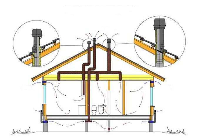 Вентиляция: спроектировать, монтаж